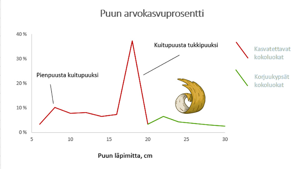 Puun_arvokasvupros_2152016